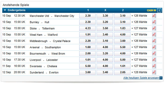 Premier League Wettquoten bei William Hill